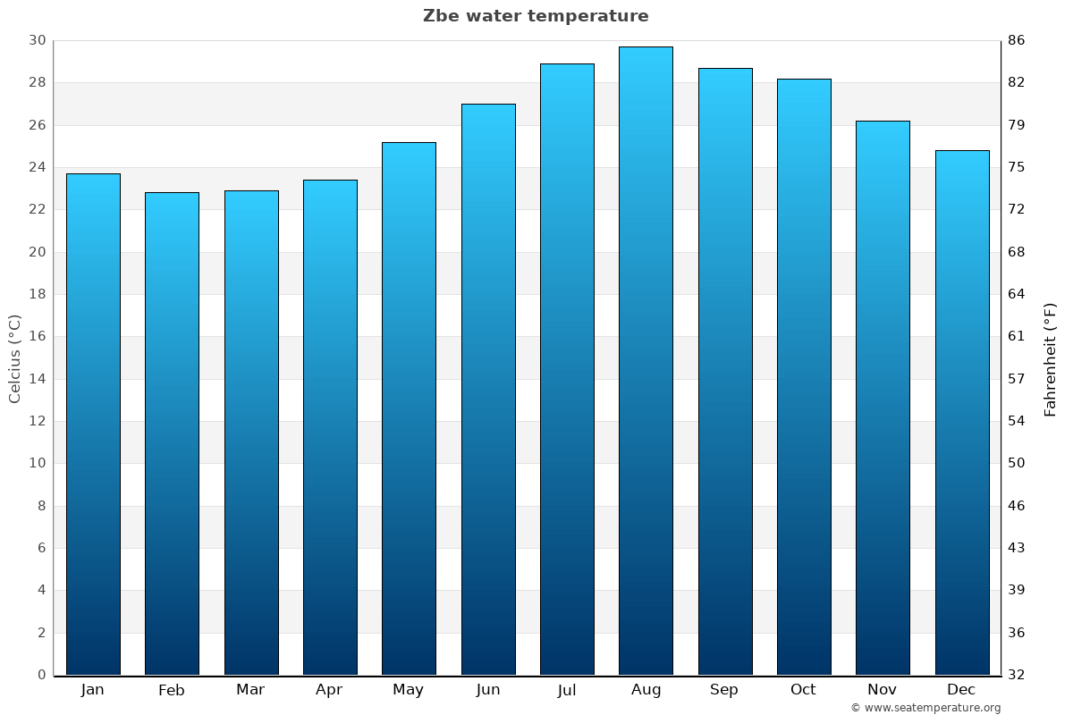 Zbe average water temperatures