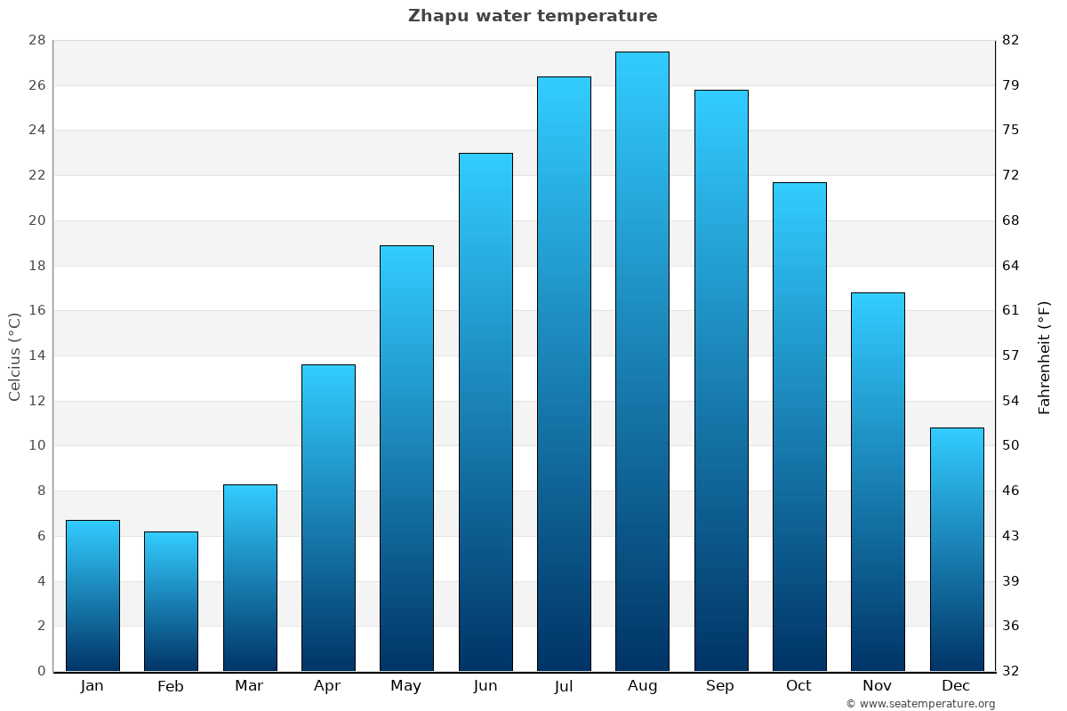 Zhapu average sea temperature chart