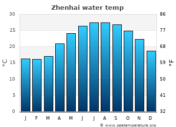 Zhenhai average sea temperature chart