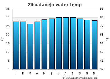 Zihuatanejo average sea sea_temperature chart