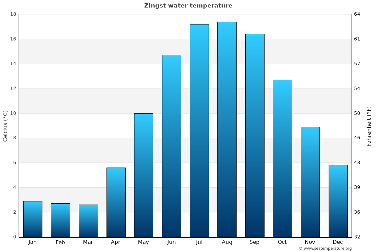 Zingst average water temperatures