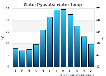 Zlatni Pyasatsi average sea temperature chart