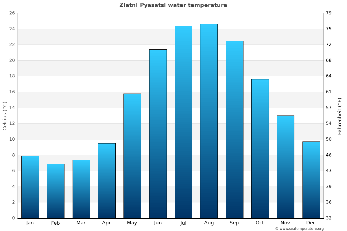 Zlatni Pyasatsi average water temperatures