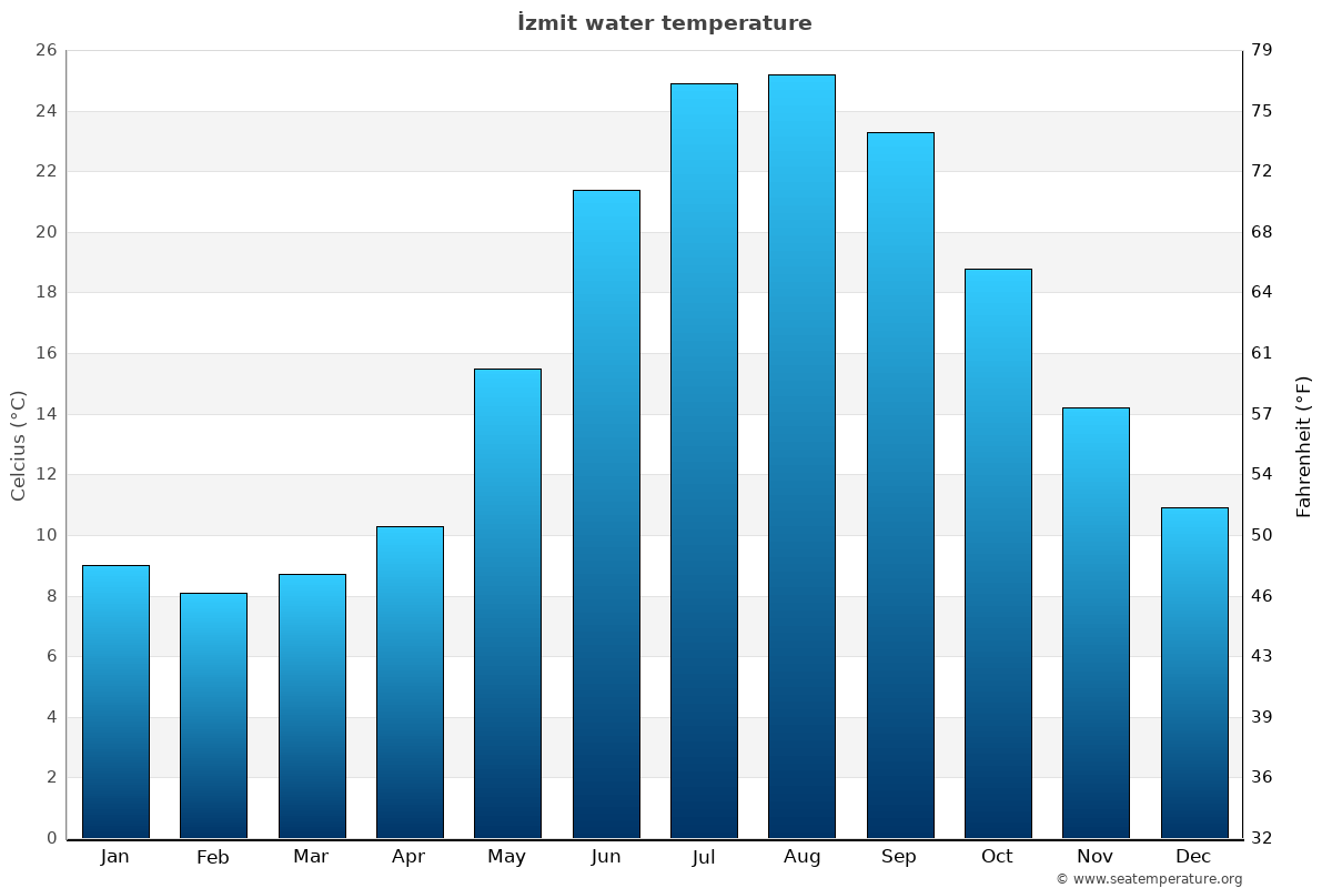 İzmit average sea temperature chart