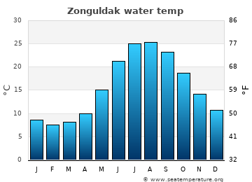 Zonguldak average sea temperature chart
