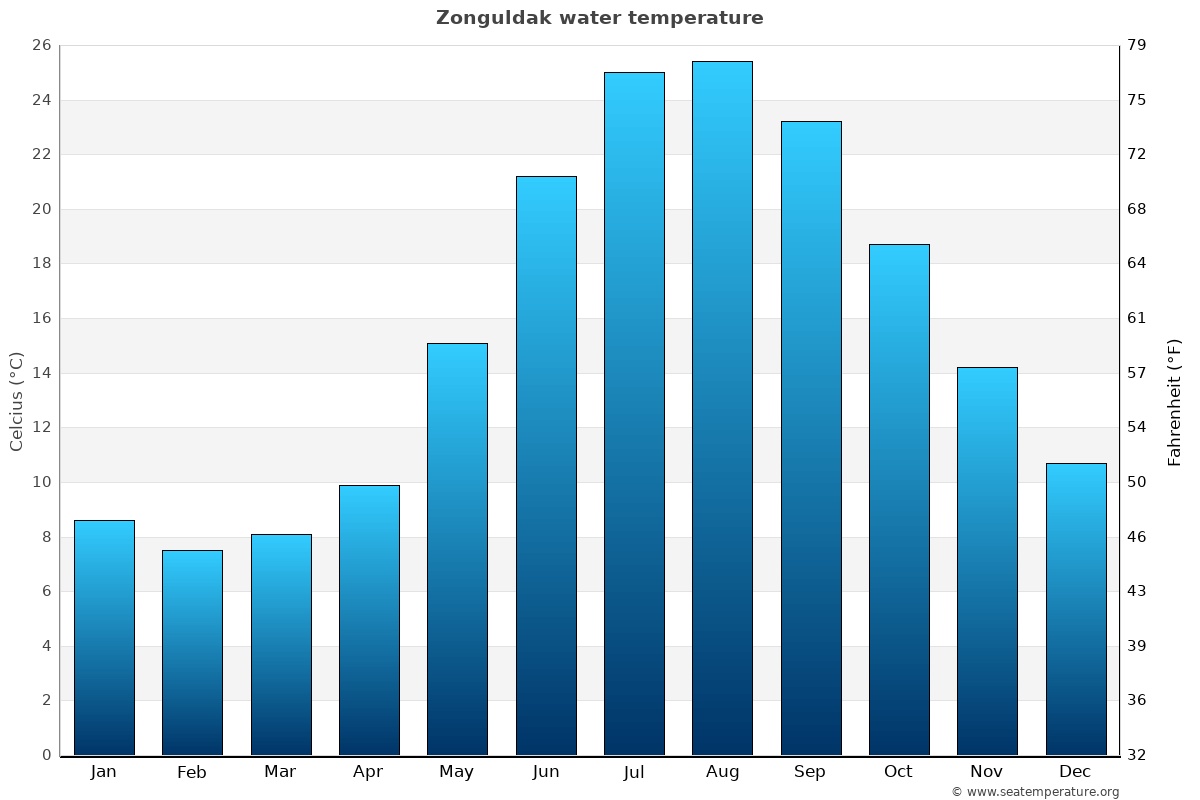 Zonguldak average water temperatures