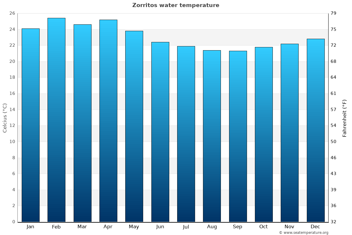 Zorritos average water temperatures