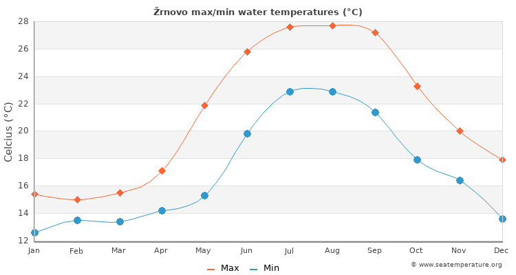 Žrnovo average maximum / minimum water temperatures