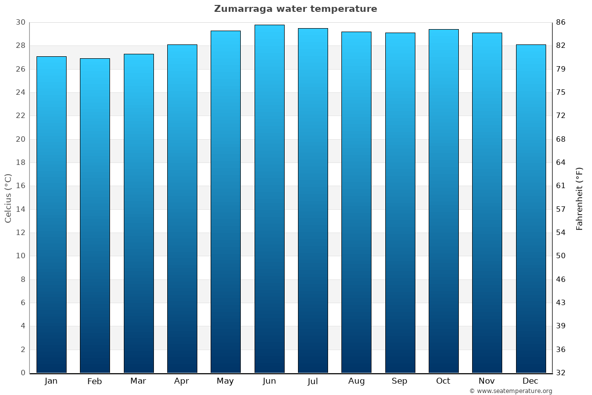 Zumarraga average water temperatures